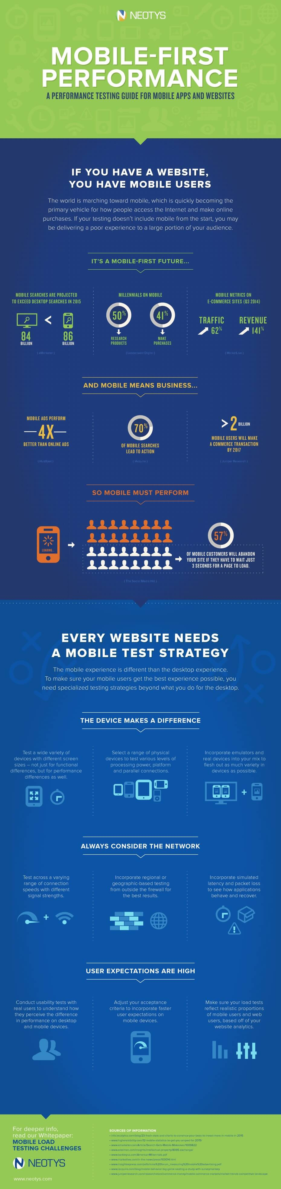 Mobile first performance