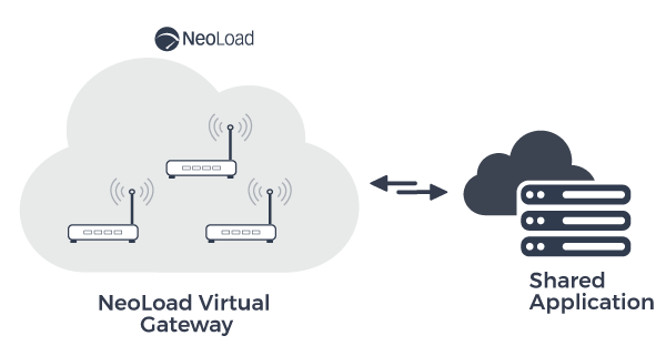 NeoLoad simulates transactions with shared application by gateways