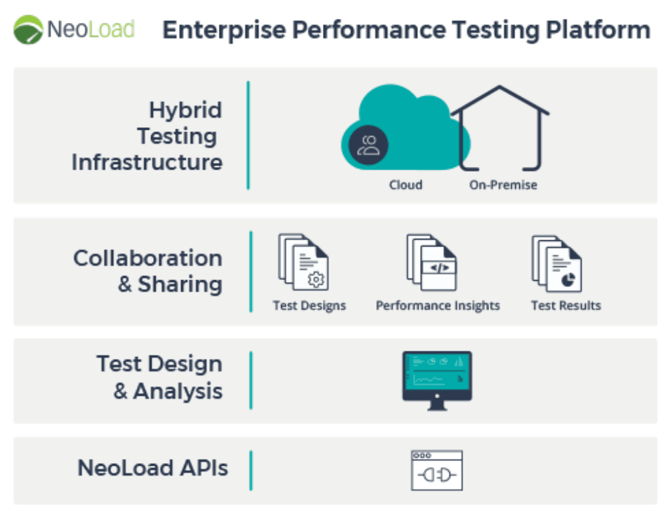 Enterprise Performance Testing Platform