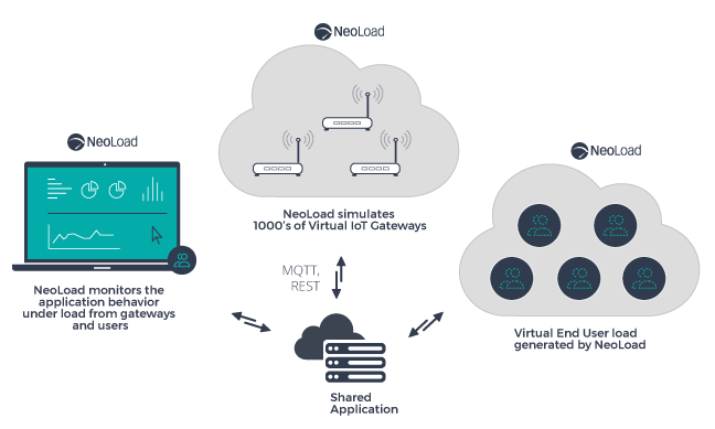 NeoLoad Load testing IoT Shared Applications