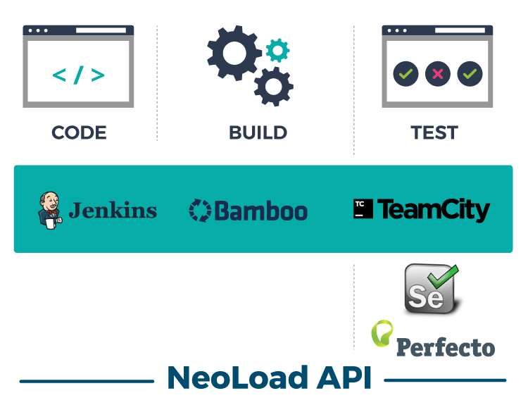 Integration With Your Continuous Delivery Pipeline