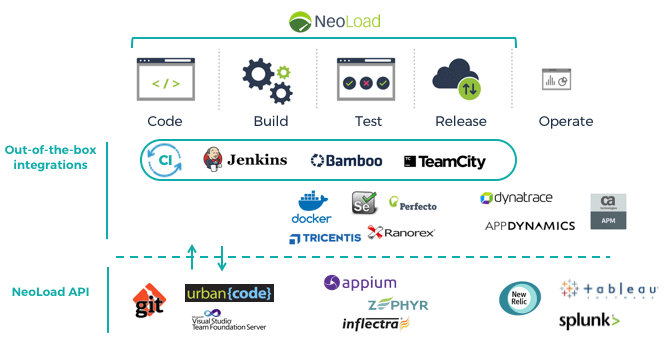 DevOps tool chain integration