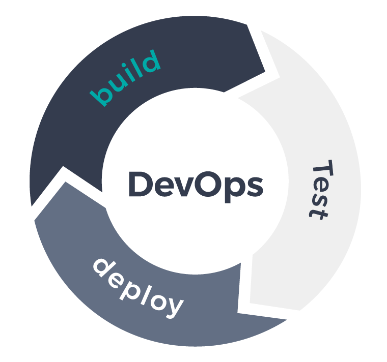 DevOps-Cycle-Build-Test-Deploy