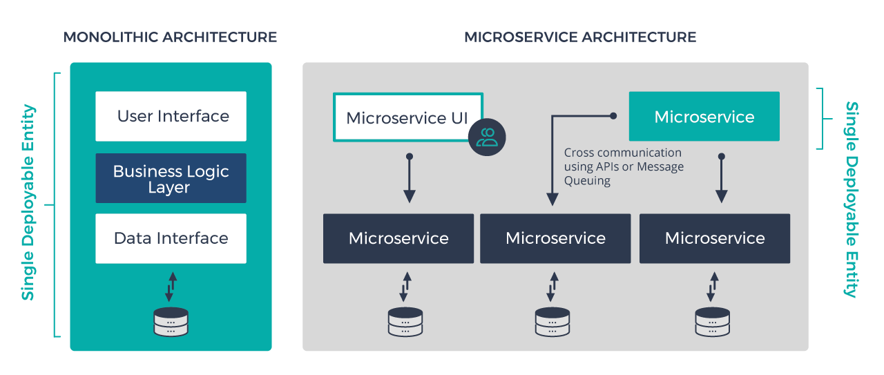 Microservices architectures vs monolitic architecture