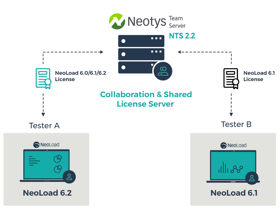 NeoLoad 6.2 includes licensing flexibility with NTS