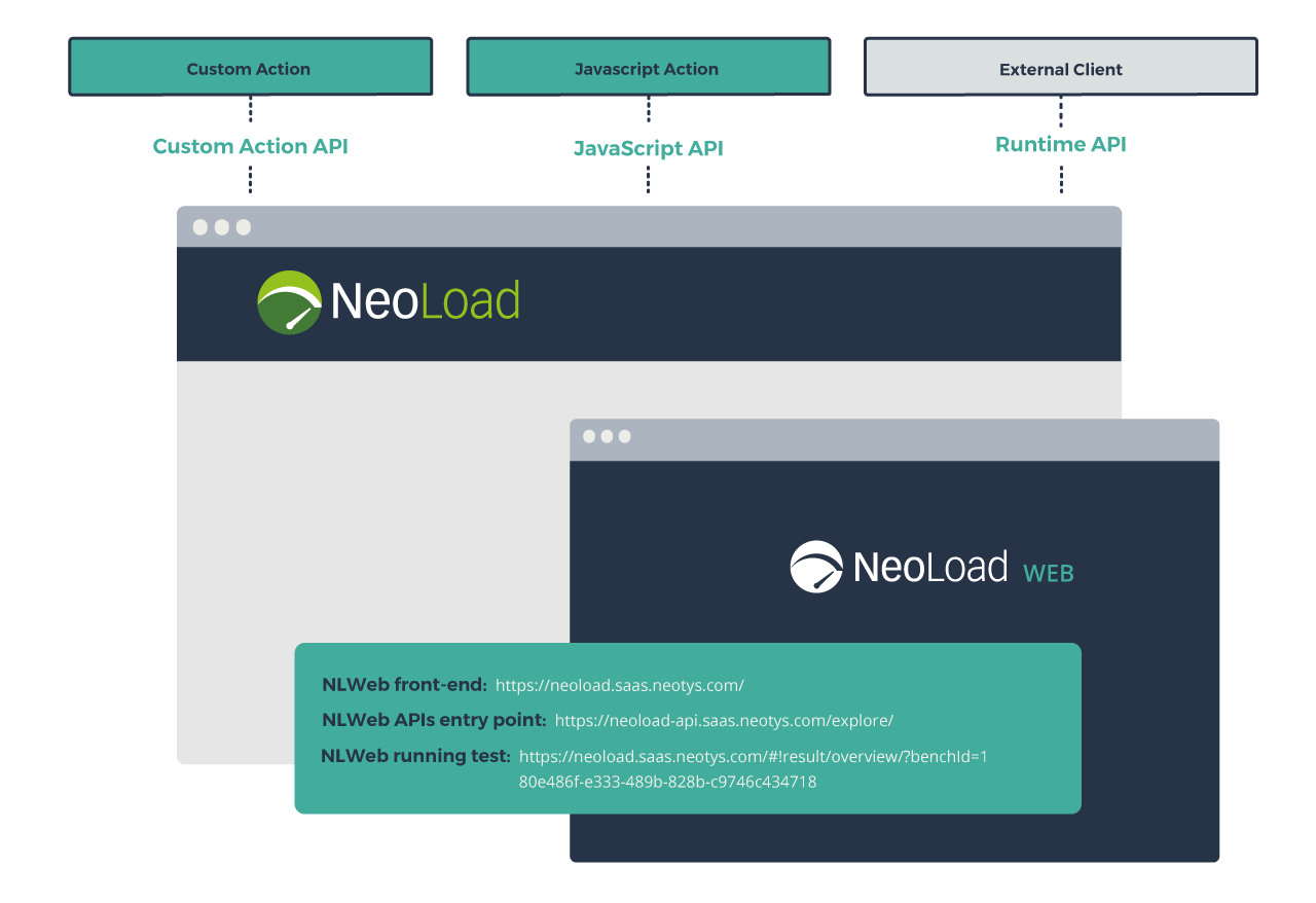 Access to NeoLoad Web URLs with API
