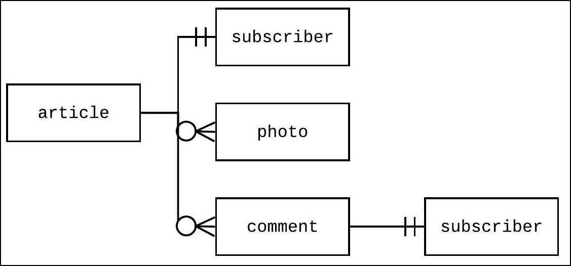 blog publication structure