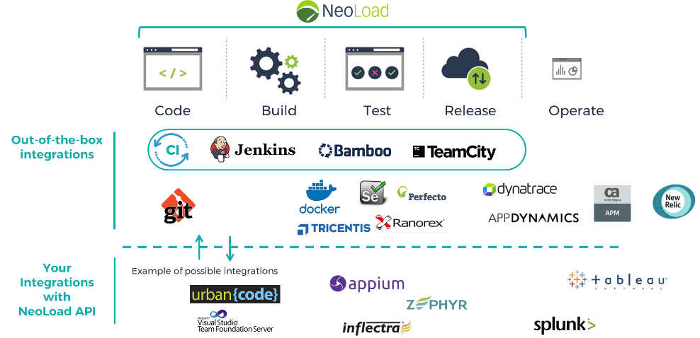 neoload devops testing integration