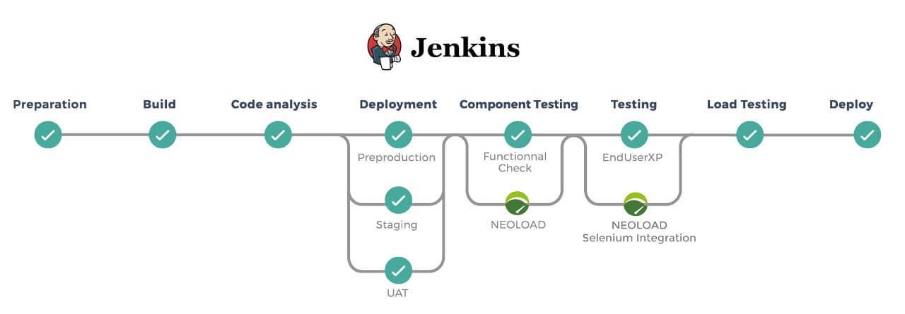 Jenkins Pipeline as Code