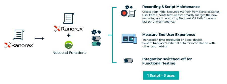 Enhanced Ranorex Integration
