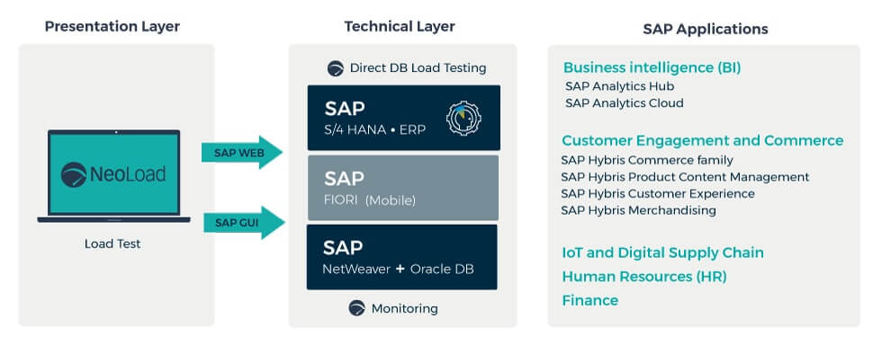 Enhanced SAP Application Load Testing
